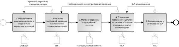 service-actions-method-pic3